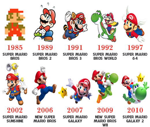 Super-Mario-evolution